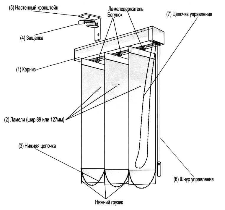 Инструкция по установке вертикальных жалюзи